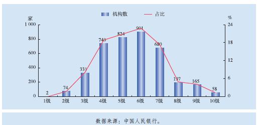 中国银行业目前面临两大挑战