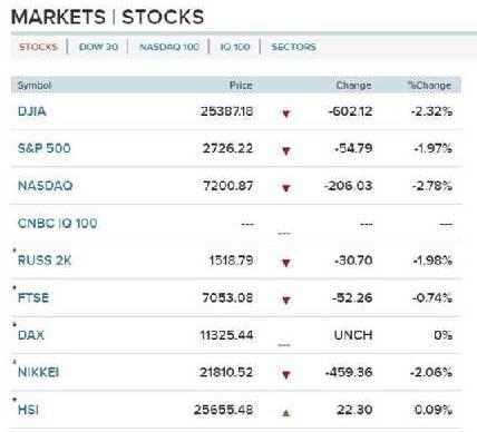 华尔街或现撤离潮 这将是美国经济被泼的一盆冷水