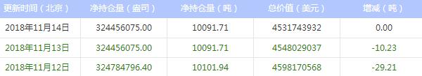 今日最新白银ETF持仓量查询(2018年11月15日)
