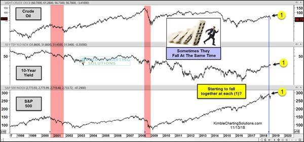 油价下跌是否能成为美股下跌先兆
