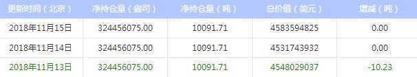 今日最新白银ETF持仓量查询(2018年11月16日)