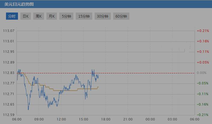 未来日元兑美元走势如何?
