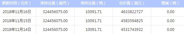 今日最新白银ETF持仓量查询(2018年11月19日)