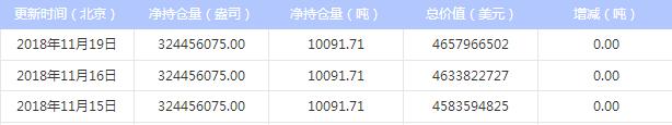 今日最新白银ETF持仓量查询(2018年11月20日)
