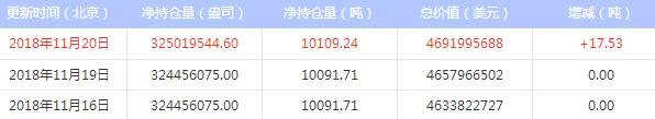 今日最新白银ETF持仓量查询(2018年11月21日)