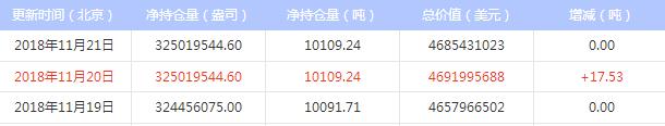 今日最新白银ETF持仓量查询(2018年11月22日)