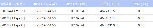 今日最新白银ETF持仓量查询(2018年11月27日)