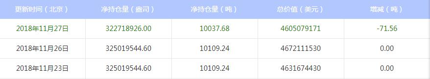 今日最新白银ETF持仓量查询(2018年11月28日)