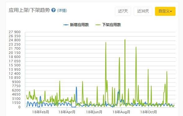 苹果应用商店下架风波引关注 中国区共有968个应用被下架