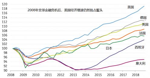2019年各大央行货币政策前瞻