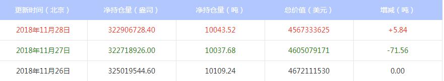 今日最新白银ETF持仓量查询(2018年11月29日)
