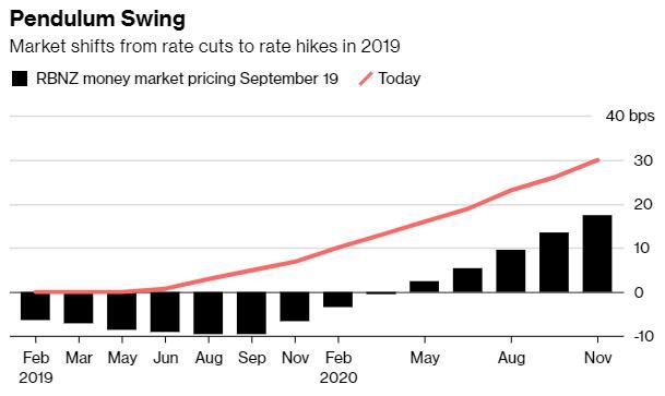市场对美联储加息预期减弱!其他主要央行又当如何?