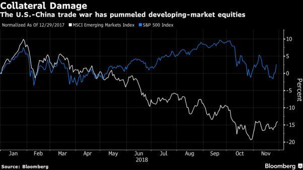 若中美贸易休战 或可令新兴市场松一口气