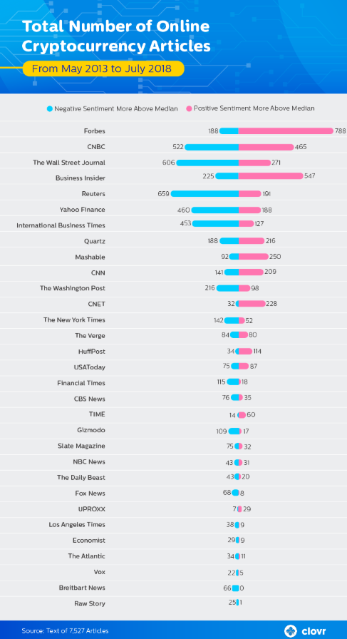 最恨比特币的主流媒体是哪些?