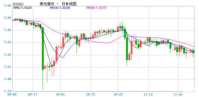 短期HIBOR急升 香港加息预期升温