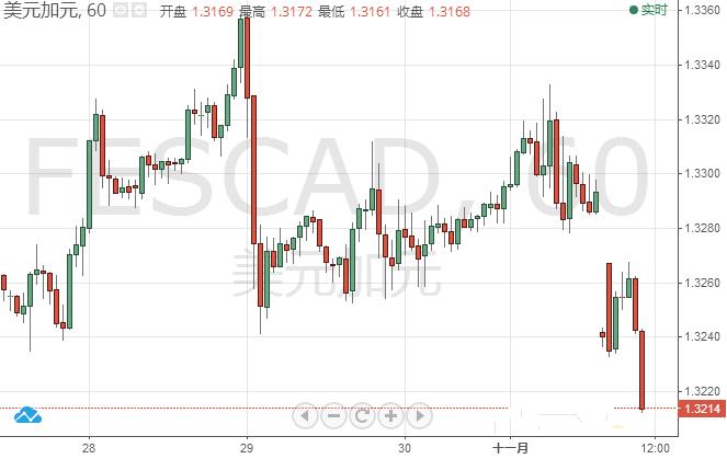 美元/加元大跌70点逼近1.32关口