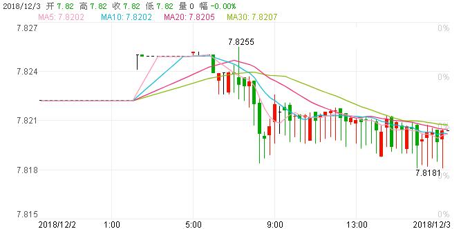 今日港元1个月Hibor飙升