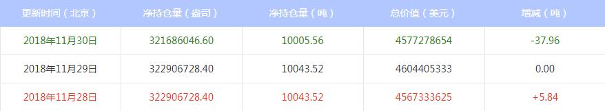 今日最新白银ETF持仓量查询(2018年12月03日)