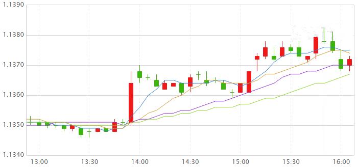 英镑兑美元强势上破1.28关口