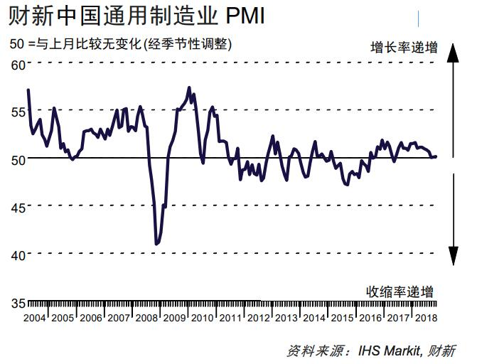 11月财新中国制造业PMI微升至50.2