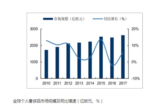 增速放缓至3.5% 麦肯锡2019全球奢侈品行业重要预测