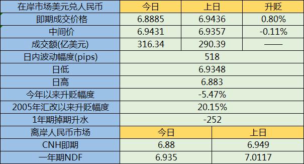中美贸易休战人民币收盘飙升至两个月高点