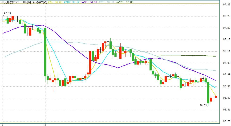 意大利一则消息令欧元短线急升 美元再跌