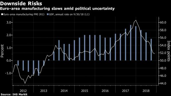 欧元区11月制造业PMI略超预期
