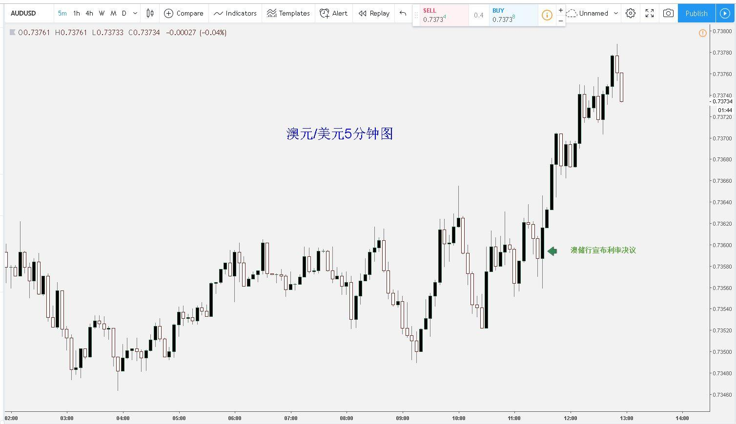澳元兑美元在决议后上涨