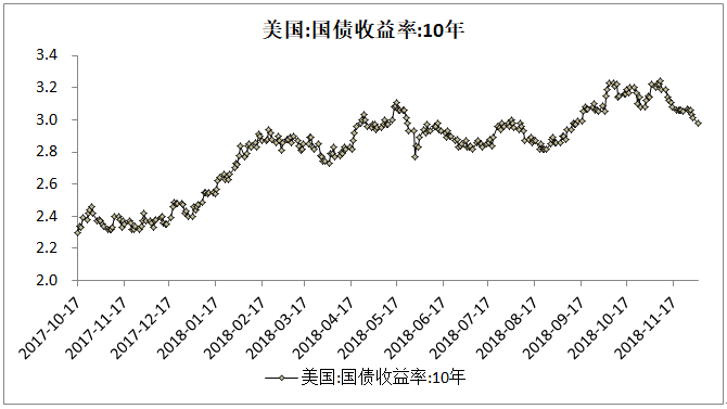 黄金延续大涨的石锤来了!美国债收益率继续大跌!