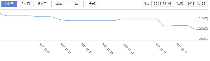 今日最新白银ETF持仓量查询(2018年12月04日)