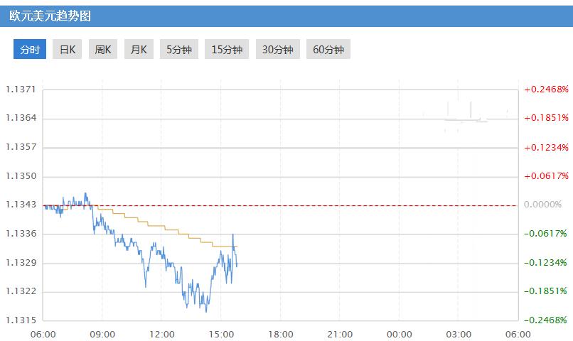 欧元兑美元走势能否止跌反弹?