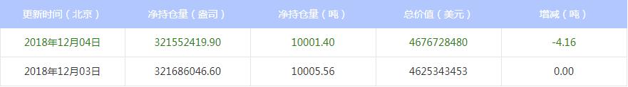 今日最新白银ETF持仓量查询(2018年12月05日)