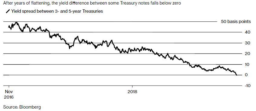 美债收益率曲线倒挂 澳洲经济数据疲软澳元大跌
