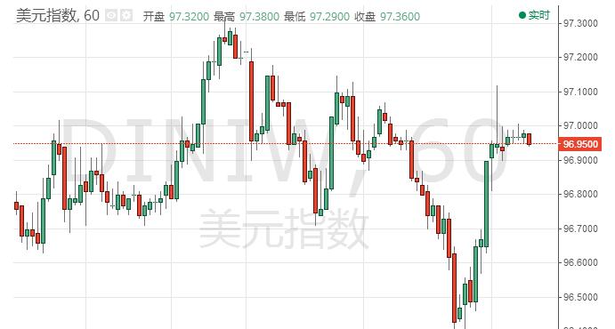 美股暴跌为黄金提供支撑 黄金坚挺刷逾一个月新高