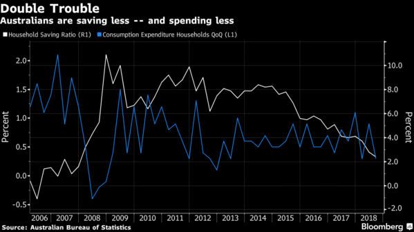 预计澳洲联储将在明年下半年降息