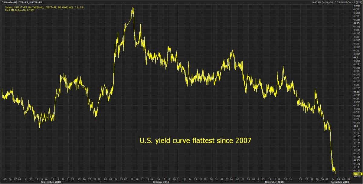 美债收益率曲线倒挂表明经济随时会转弱