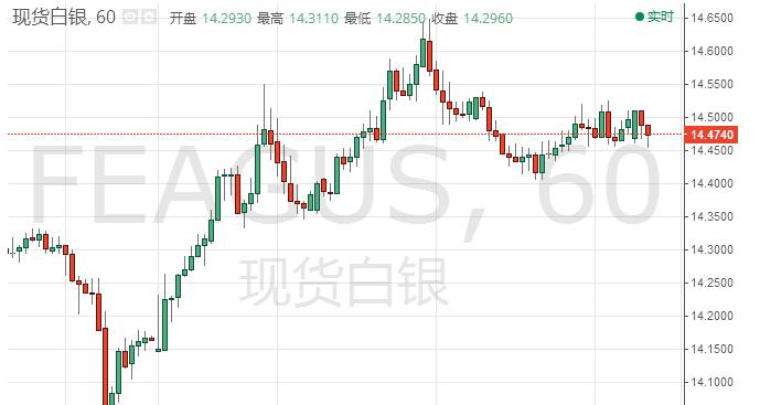白银投资晨报:现货白银涨势进一步放缓