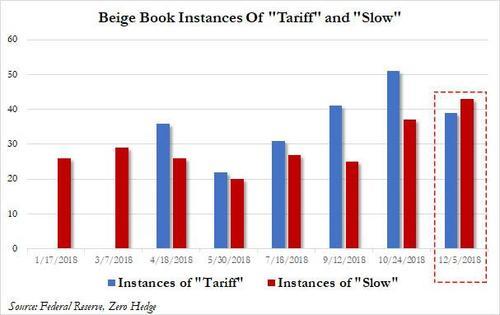 美联储褐皮书称关税影响在各领域扩散