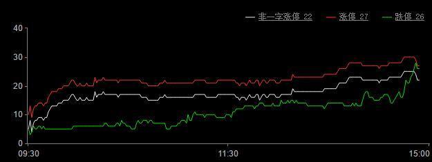今日股票涨停板分析 涨停家数27家,跌停26家(2018年12月6日)