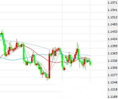 欧元 日元最新短线操作建议