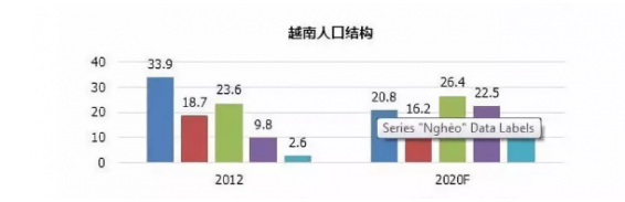 鑫圣国际集团数据显示:越南黄金市场前景乐观