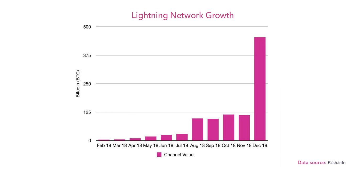 闪电网络飞速增长 已超过460BTC