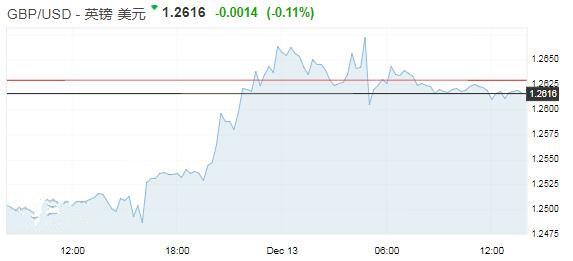 英镑暂得喘息之机 欧银决议前欧元原地踏步