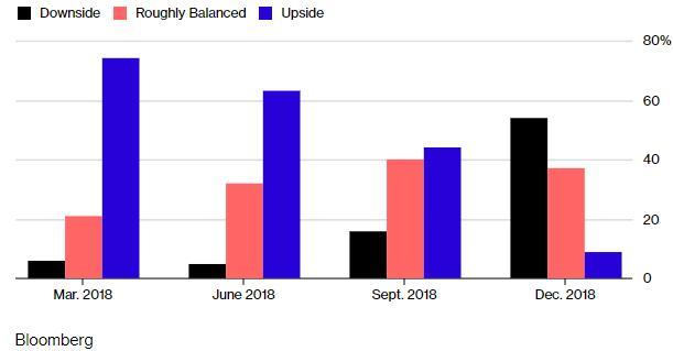 由于下行风险增加 2019年美联储将放缓加息
