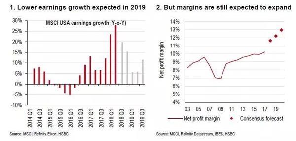 2019年可能发生的六大风险事件:美联储继续加息 美企利润率下滑