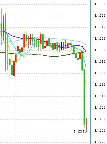 美元刚刚上破97.50的背后 欧元跌破1.13
