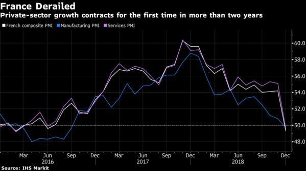 欧元区12月综合PMI创49个月新低