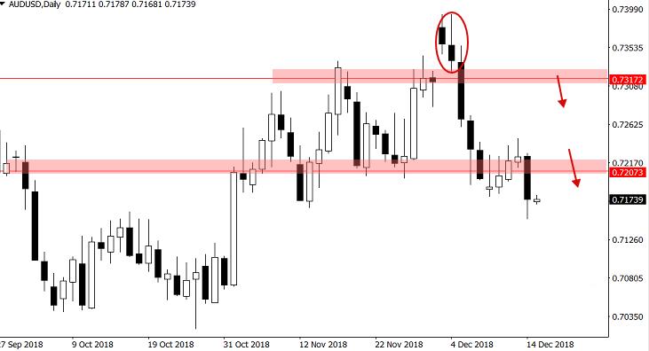 欧元 英镑 澳元和黄金最新一周交易策略