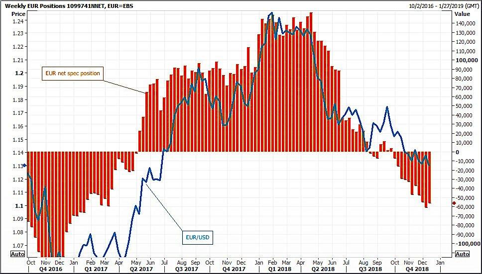 投机客的美元净多仓自将近两年来高位下降